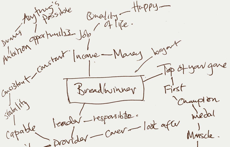 Breadwinner Mindmaps12